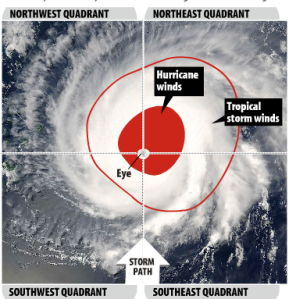 hurricane-eye-quadrants